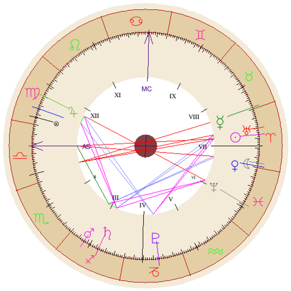 A digitally generated natal chart, based on soft/WALL/studs' date and time of establishment. Twelve zodiac symbols are interspersed at an equidistant along the circular chart's circumference, with arrows pointed at a couple of symbols, while planetary symbols are also marked out along this widest ring. Lines of pink, blue, and red criss-cross between roman numerals at the centre of the chart, drawing a succession of triangles, overlapping and entangled. It indicates, among other things, that soft/WALL/studs is an Aries Sun and Moon, and a Libra Rising.